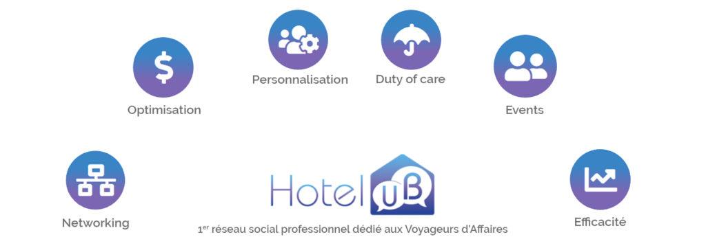 Fonction de HotelUB